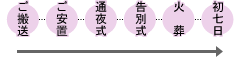 ご搬送→ご安置→火葬→初七日