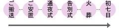 ご搬送→ご安置→通夜→告別式→火葬→初七日